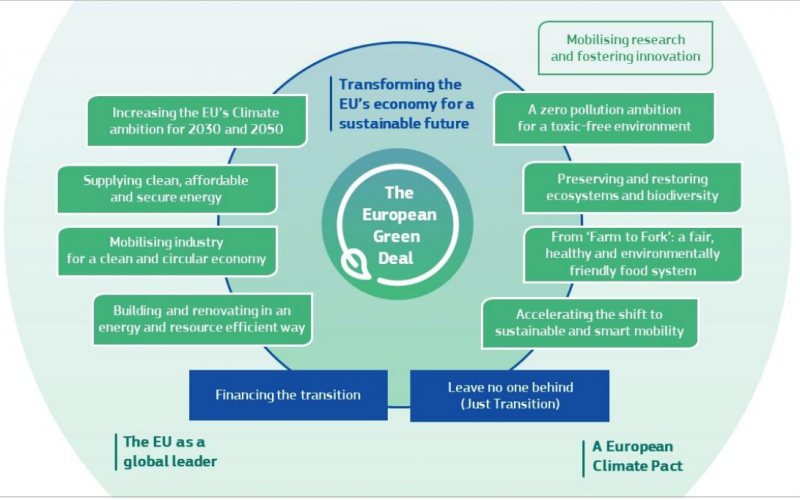 European Green Deal in need of monitoring solutions